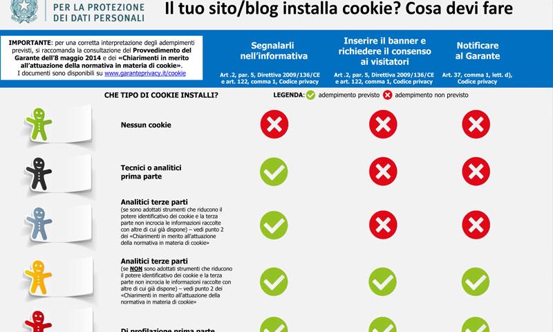 Infografica Garante Privacy - BrioWeb Venezia Agenzia Marketing | Neuromarketing | Coaching | Leadership